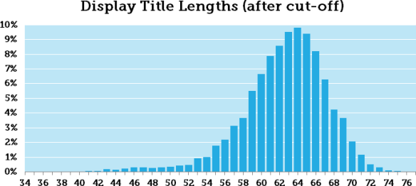 Title Lengths after cut